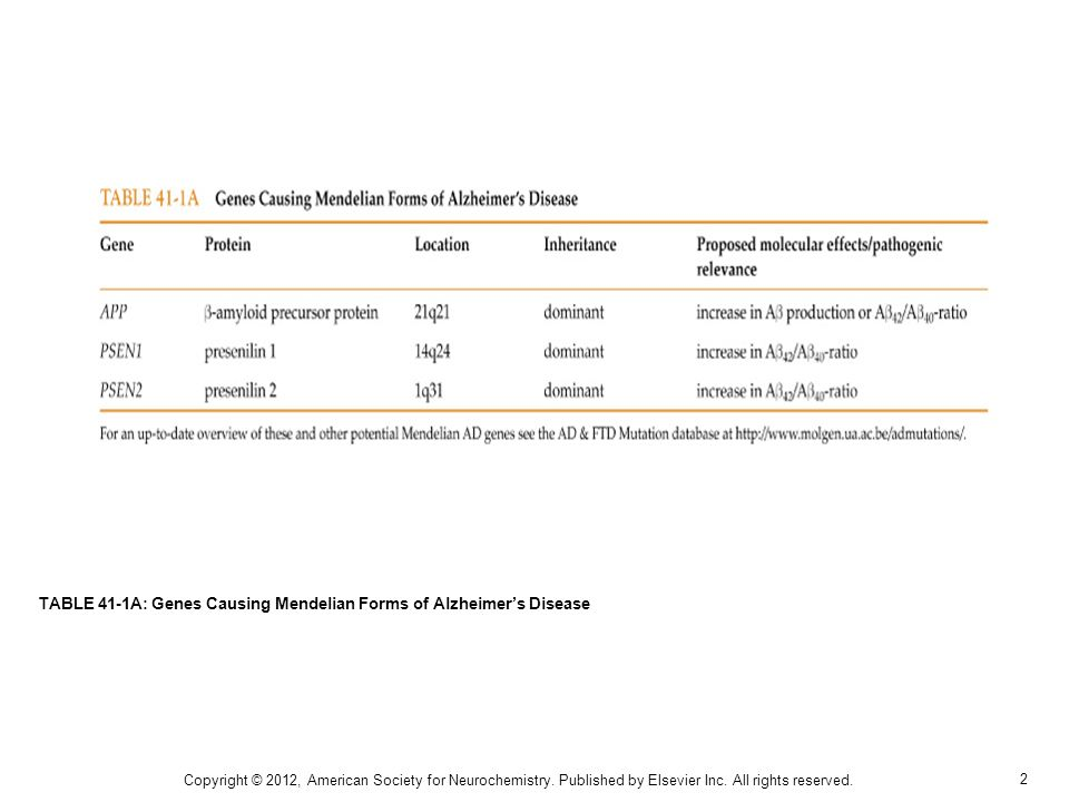2 TABLE 41-1A: Genes Causing Mendelian Forms of Alzheimers Disease Copyright © 2012, American Society for Neurochemistry.