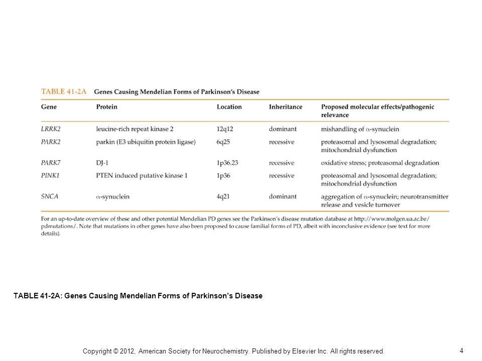 5 TABLE 41-2B: Susceptibility Genes for Non-Mendelian Forms of Parkinsons Disease Copyright © 2012, American Society for Neurochemistry.