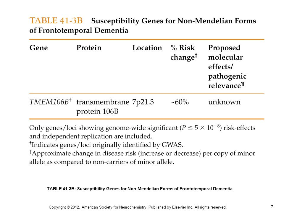 8 TABLE 41-4A: Genes Causing Mendelian Forms of Amyotrophic Lateral Sclerosis Copyright © 2012, American Society for Neurochemistry.