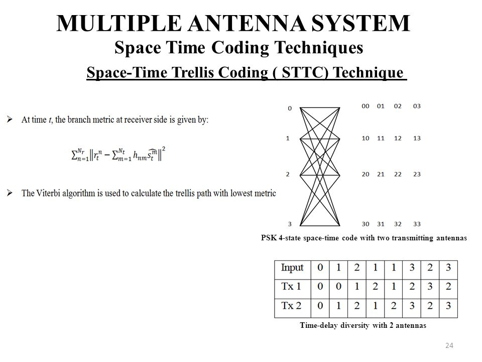 24 MULTIPLE ANTENNA SYSTEM Space Time Coding Techniques Space-Time Trellis Coding ( STTC) Technique Time-delay diversity with 2 antennas PSK 4-state s