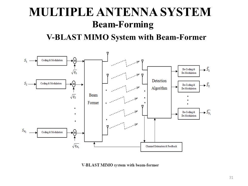 31 MULTIPLE ANTENNA SYSTEM Beam-Forming V-BLAST MIMO System with Beam-Former V-BLAST MIMO system with beam-former