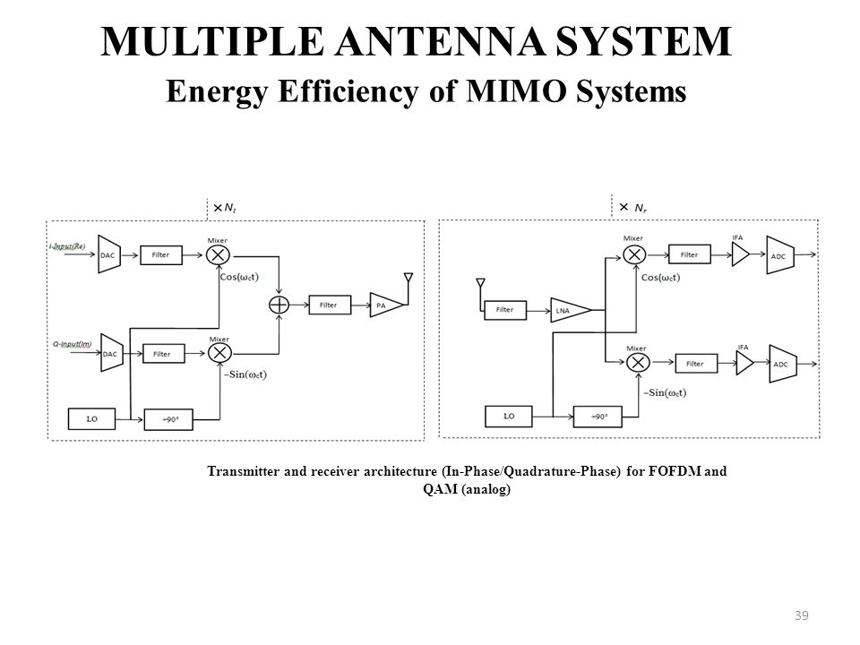 39 MULTIPLE ANTENNA SYSTEM Energy Efficiency of MIMO Systems Transmitter and receiver architecture (In-Phase/Quadrature-Phase) for FOFDM and QAM (anal