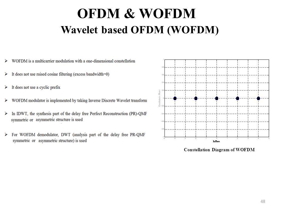 48 OFDM & WOFDM Wavelet based OFDM (WOFDM) Constellation Diagram of WOFDM