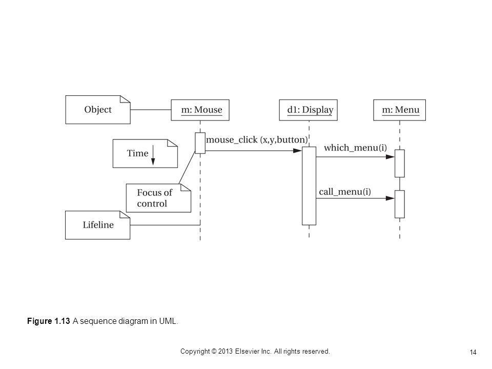 14 Copyright © 2013 Elsevier Inc. All rights reserved. Figure 1.13 A sequence diagram in UML.