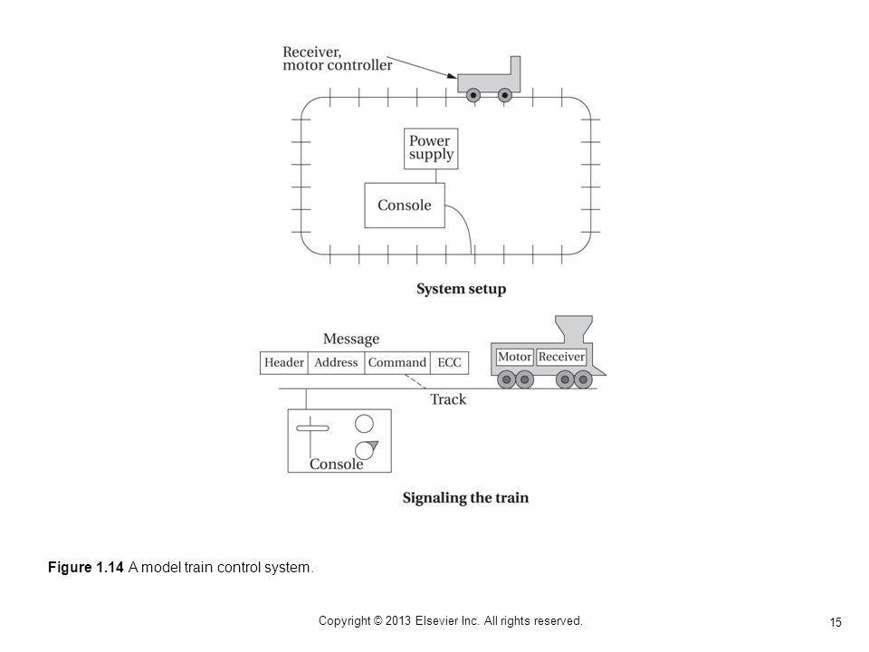 15 Copyright © 2013 Elsevier Inc. All rights reserved. Figure 1.14 A model train control system.