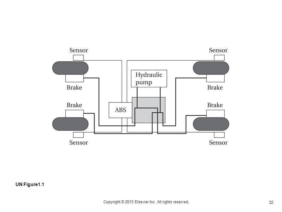 32 Copyright © 2013 Elsevier Inc. All rights reserved. UN Figure1.1