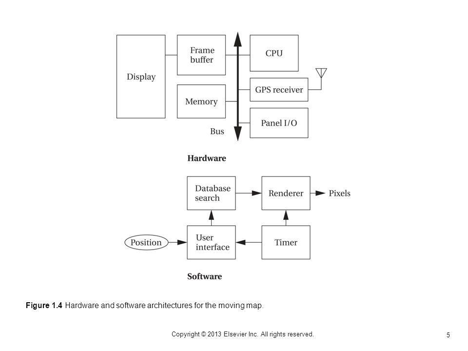 16 Copyright © 2013 Elsevier Inc. All rights reserved. Figure 1.15 Bit encoding in DCC.