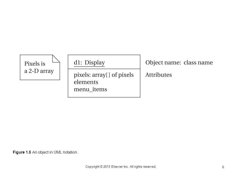 6 Copyright © 2013 Elsevier Inc. All rights reserved. Figure 1.5 An object in UML notation.