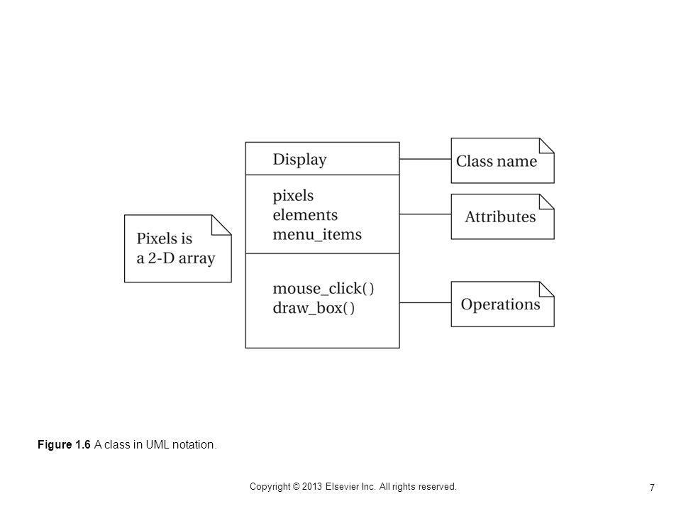 7 Copyright © 2013 Elsevier Inc. All rights reserved. Figure 1.6 A class in UML notation.