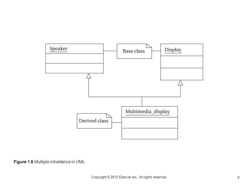 9 Copyright © 2013 Elsevier Inc. All rights reserved. Figure 1.8 Multiple inheritance in UML.