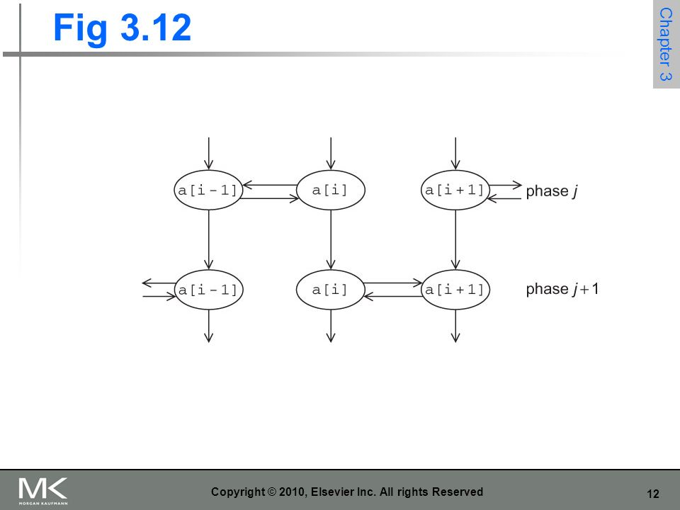 12 Copyright © 2010, Elsevier Inc. All rights Reserved Fig 3.12 Chapter 3