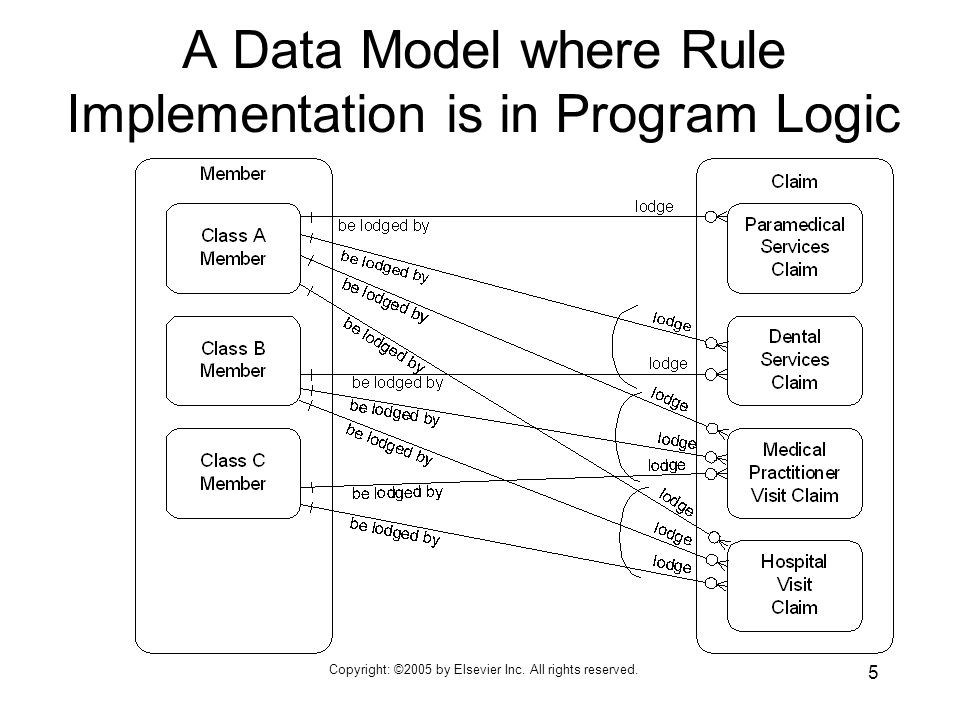 Copyright: ©2005 by Elsevier Inc. All rights reserved. 5 A Data Model where Rule Implementation is in Program Logic