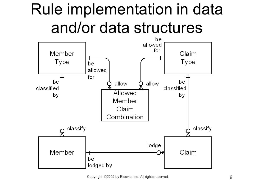 Copyright: ©2005 by Elsevier Inc. All rights reserved. 6 Rule implementation in data and/or data structures