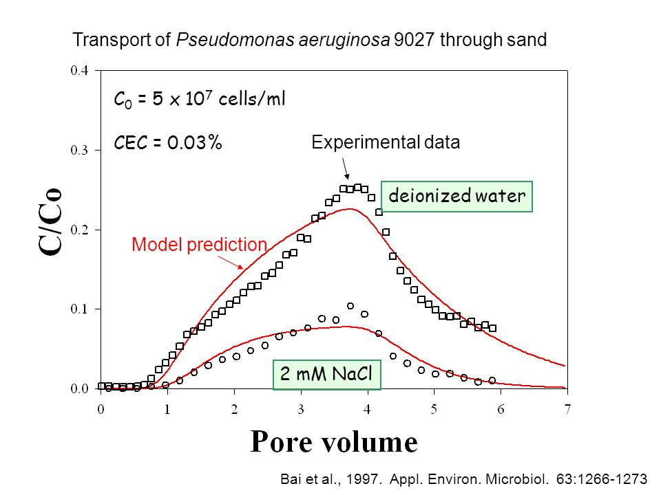 C 0 = 5 x 10 7 cells/ml CEC = 0.03% Transport of Pseudomonas aeruginosa 9027 through sand deionized water 2 mM NaCl Bai et al., 1997.