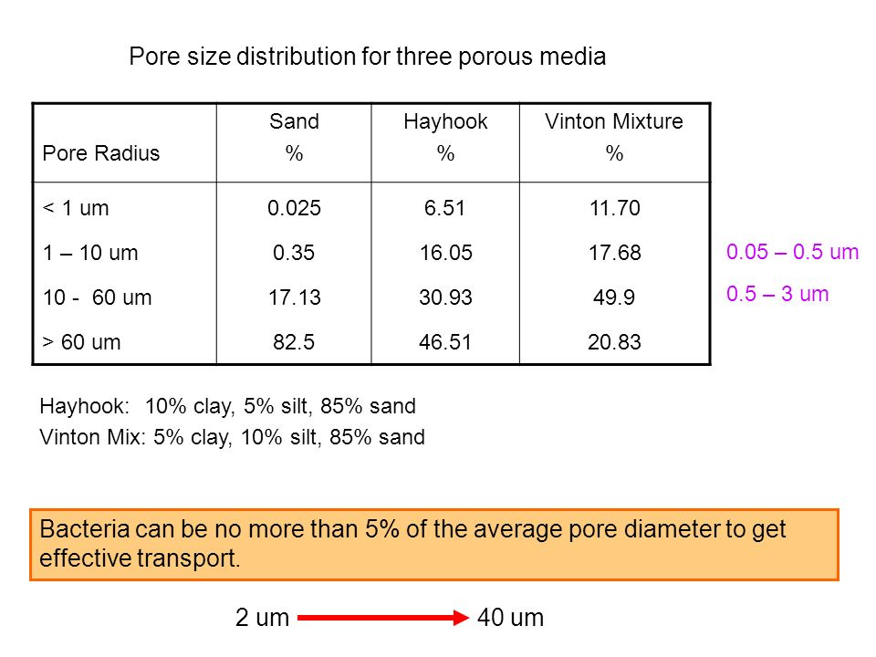 Pore Radius Sand % Hayhook % Vinton Mixture % < 1 um 1 – 10 um 10 - 60 um > 60 um 0.025 0.35 17.13 82.5 6.51 16.05 30.93 46.51 11.70 17.68 49.9 20.83 Hayhook: 10% clay, 5% silt, 85% sand Vinton Mix: 5% clay, 10% silt, 85% sand Pore size distribution for three porous media Bacteria can be no more than 5% of the average pore diameter to get effective transport.