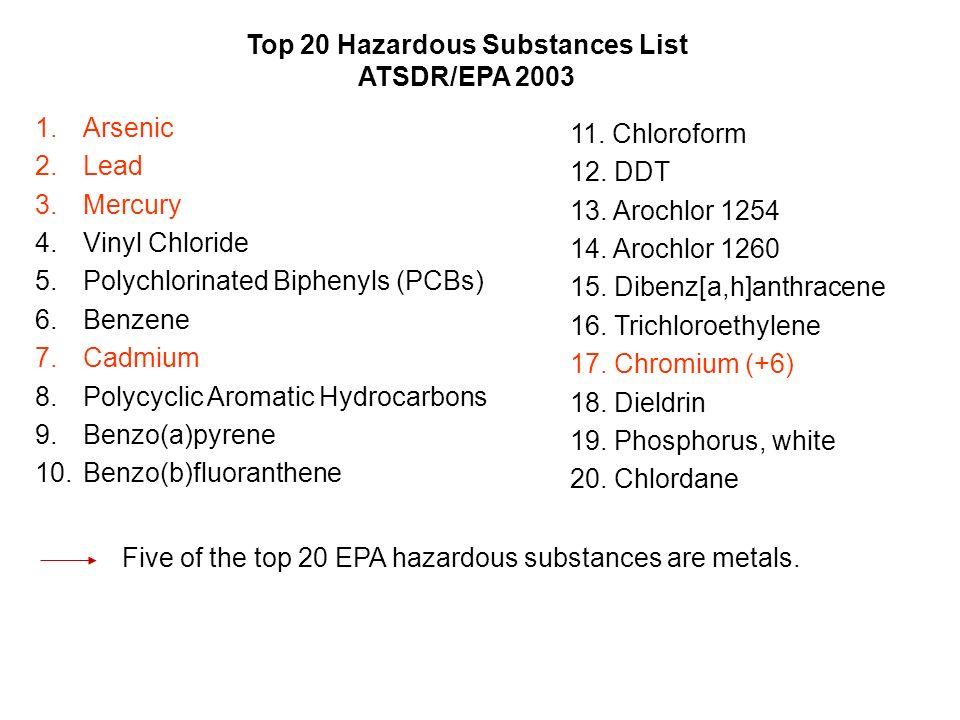 Top 20 Hazardous Substances List ATSDR/EPA 2003 1.Arsenic 2.Lead 3.Mercury 4.Vinyl Chloride 5.Polychlorinated Biphenyls (PCBs) 6.Benzene 7.Cadmium 8.P