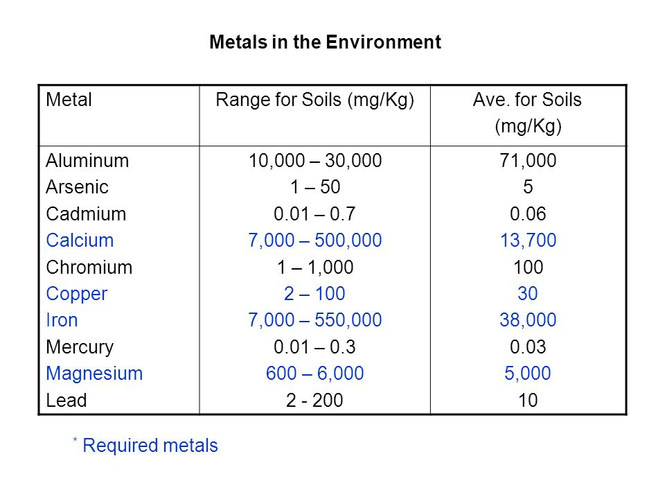 Metals in the Environment MetalRange for Soils (mg/Kg)Ave. for Soils (mg/Kg) Aluminum Arsenic Cadmium Calcium Chromium Copper Iron Mercury Magnesium L