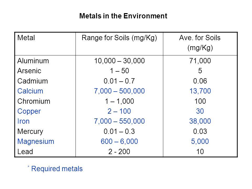 Common metal contaminants found in Superfund sites Metal Occurrence (%) Lead (Pb) 71 Arsenic (As) 60 Zinc (Zn) 57 Nickel (Ni) 50 Mercury (Hg) 47 Barium (Ba) 46 Cadmium (Cd) 30