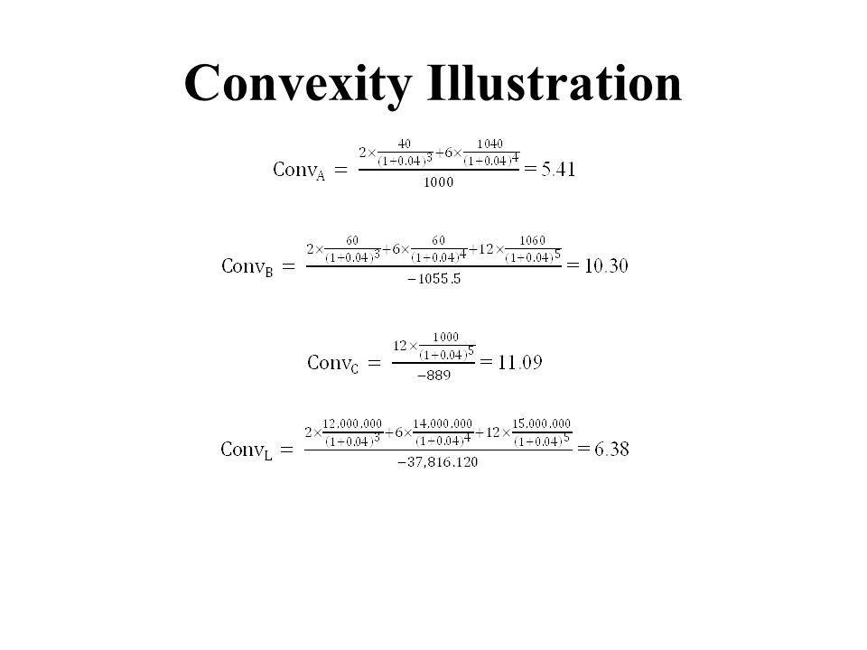 Convexity Illustration