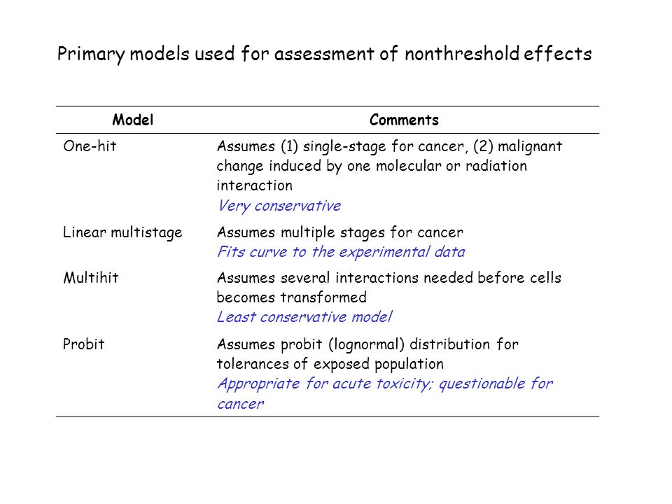 Primary models used for assessment of nonthreshold effects ModelComments One-hit Assumes (1) single-stage for cancer, (2) malignant change induced by