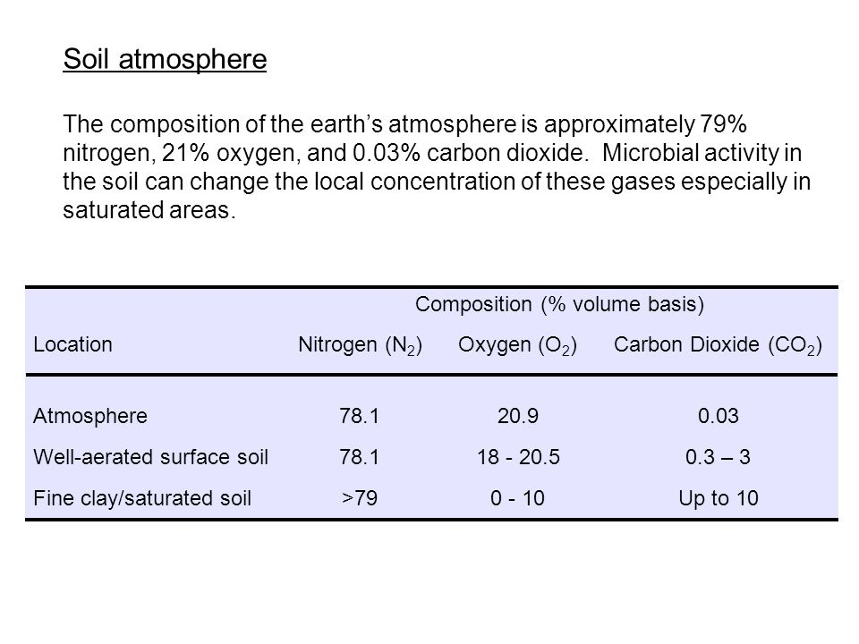 Soil atmosphere The composition of the earths atmosphere is approximately 79% nitrogen, 21% oxygen, and 0.03% carbon dioxide. Microbial activity in th