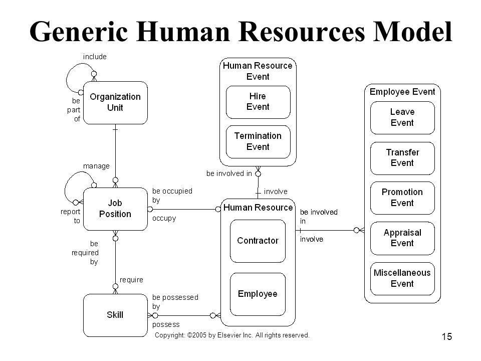 Copyright: ©2005 by Elsevier Inc. All rights reserved. 15 Generic Human Resources Model