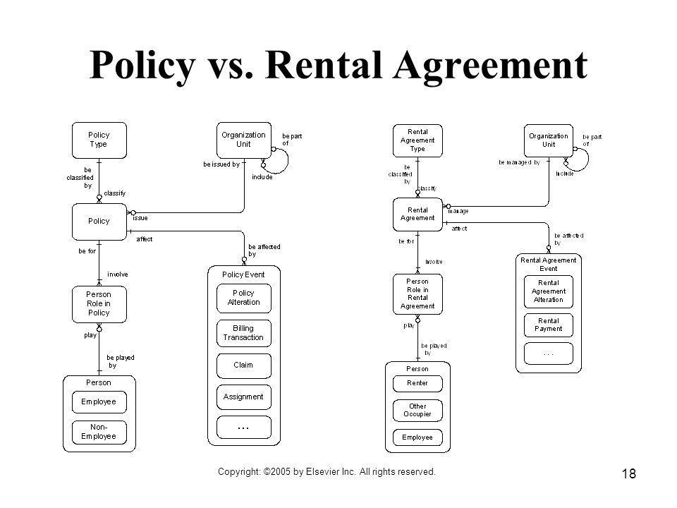 Copyright: ©2005 by Elsevier Inc. All rights reserved. 18 Policy vs. Rental Agreement