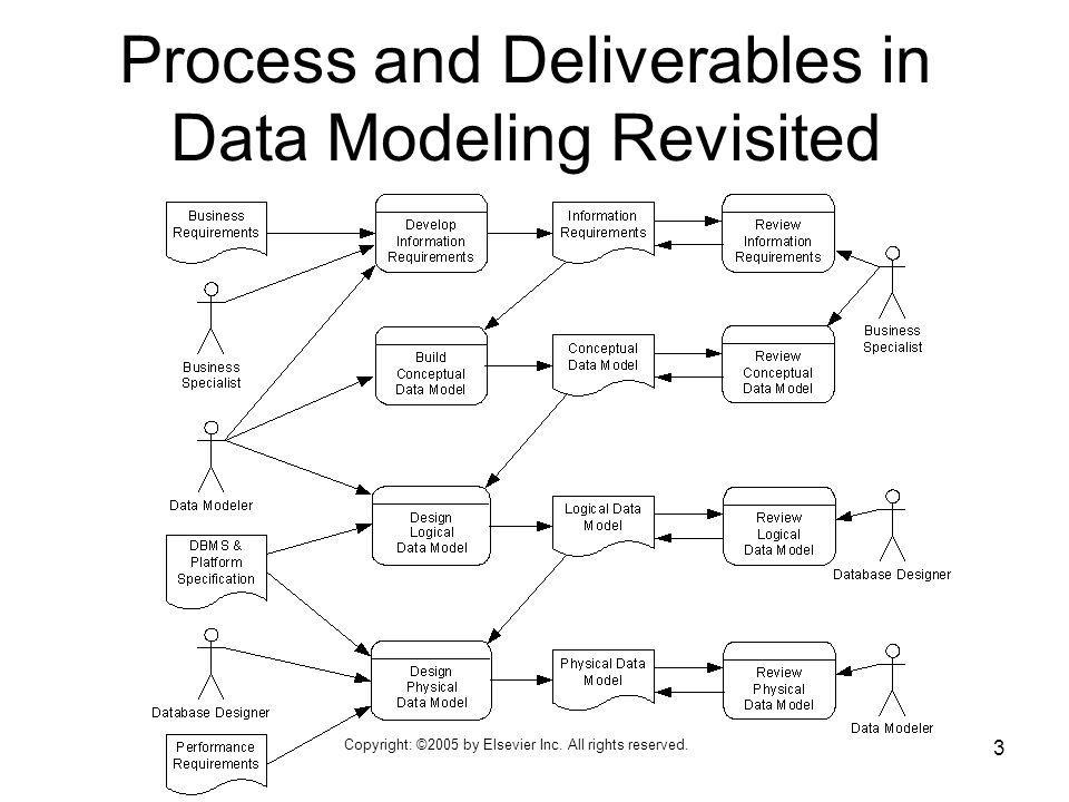Copyright: ©2005 by Elsevier Inc. All rights reserved. 3 Process and Deliverables in Data Modeling Revisited