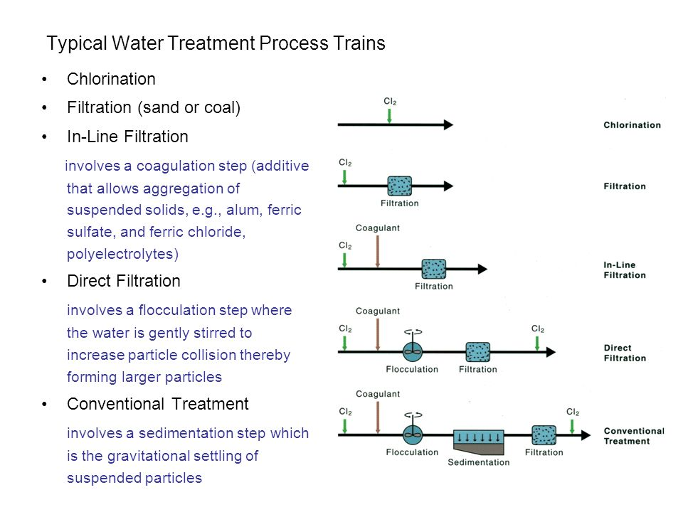 Typical Water Treatment Process Trains Chlorination Filtration (sand or coal) In-Line Filtration involves a coagulation step (additive that allows aggregation of suspended solids, e.g., alum, ferric sulfate, and ferric chloride, polyelectrolytes) Direct Filtration involves a flocculation step where the water is gently stirred to increase particle collision thereby forming larger particles Conventional Treatment involves a sedimentation step which is the gravitational settling of suspended particles