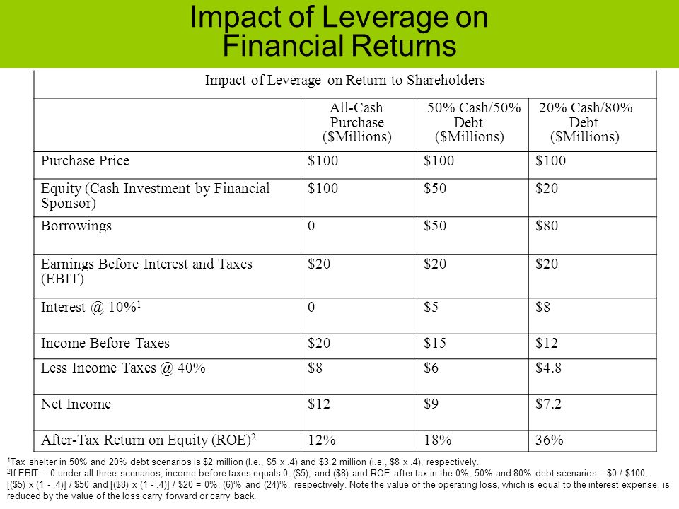 Impact of Leverage on Return to Shareholders All-Cash Purchase ($Millions) 50% Cash/50% Debt ($Millions) 20% Cash/80% Debt ($Millions) Purchase Price$