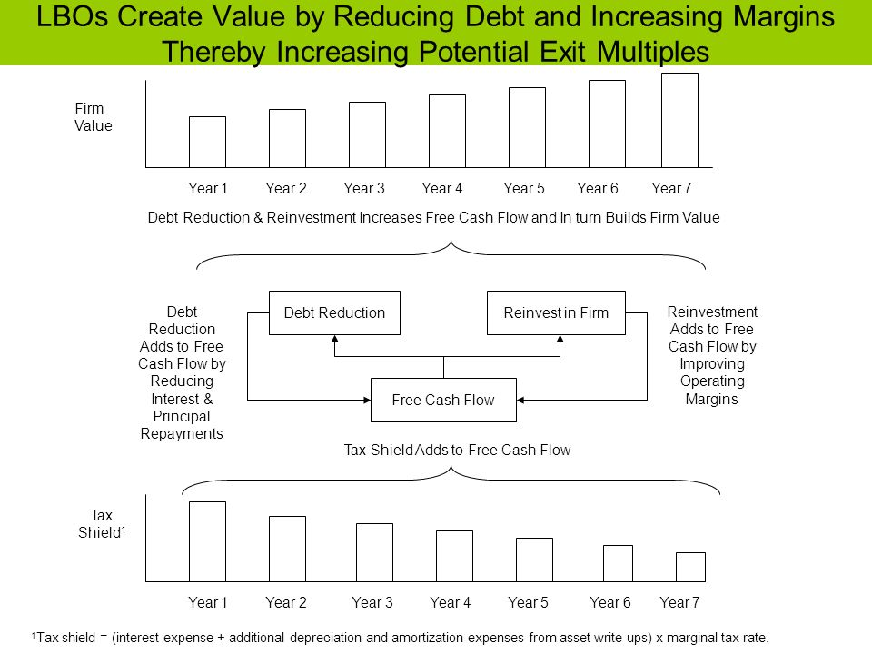 LBOs Create Value by Reducing Debt and Increasing Margins Thereby Increasing Potential Exit Multiples Firm Value Debt ReductionReinvest in Firm Free C