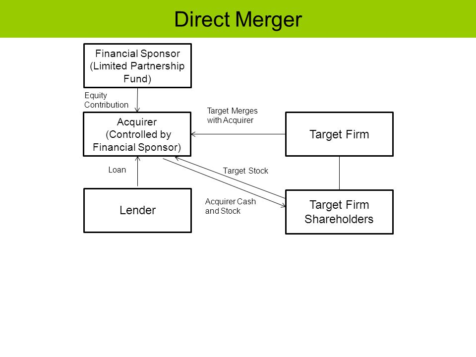 Direct Merger Acquirer (Controlled by Financial Sponsor) Target Firm Shareholders Target Firm Lender Target Merges with Acquirer Target Stock Acquirer