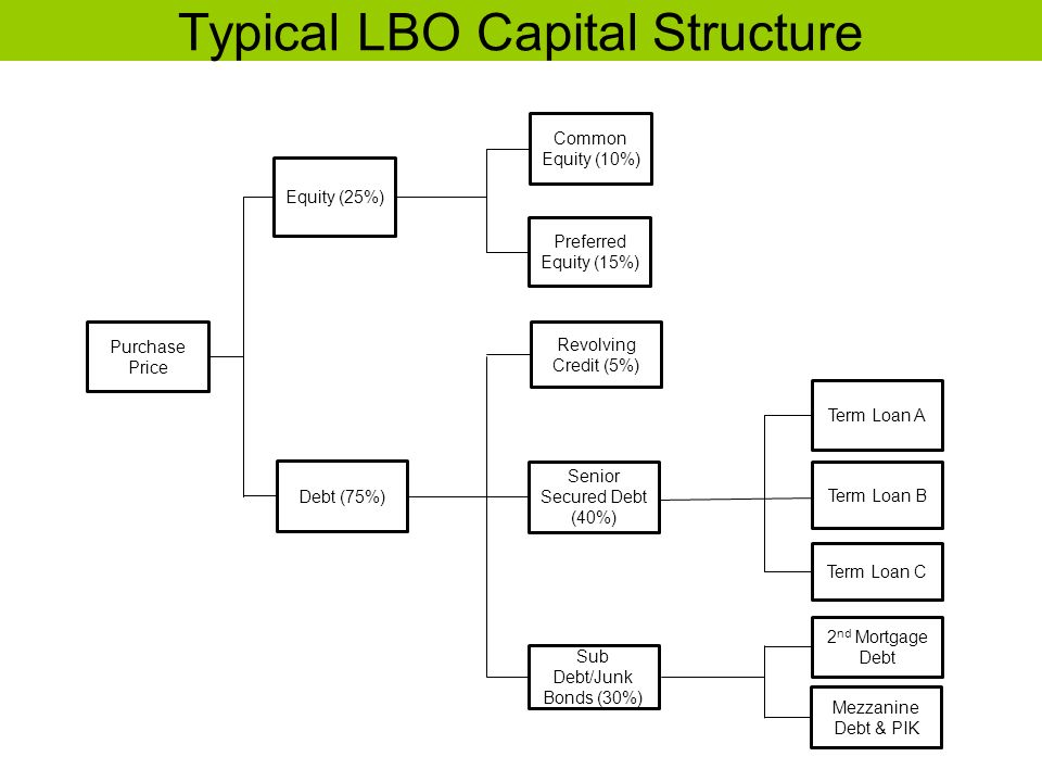 Typical LBO Capital Structure Purchase Price Equity (25%) Debt (75%) Common Equity (10%) Preferred Equity (15%) Revolving Credit (5%) Senior Secured D