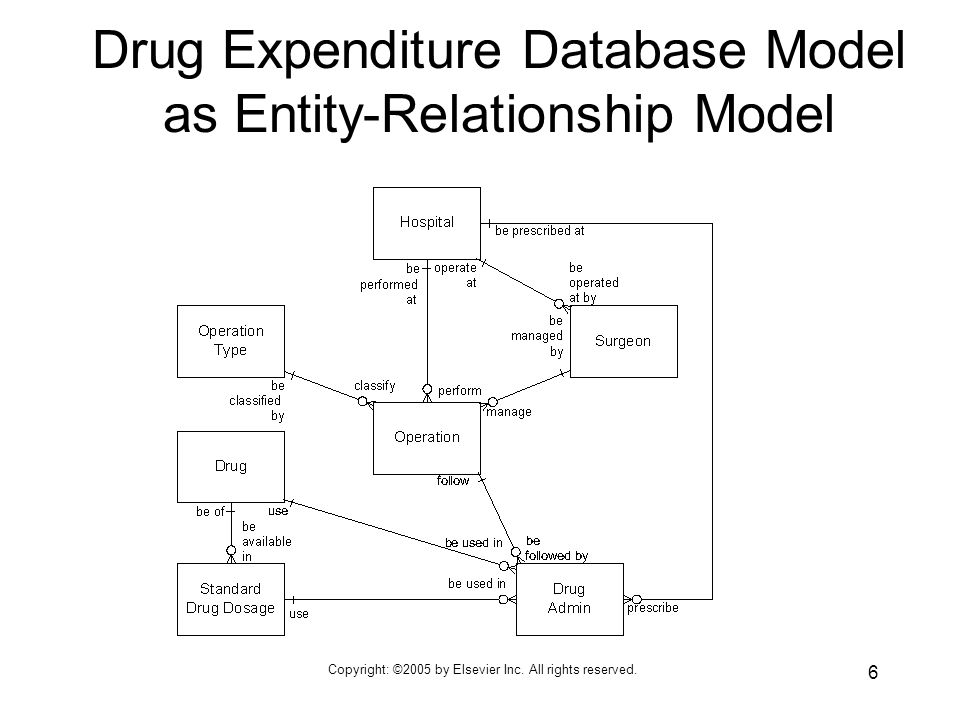 Copyright: ©2005 by Elsevier Inc. All rights reserved. 6 Drug Expenditure Database Model as Entity-Relationship Model