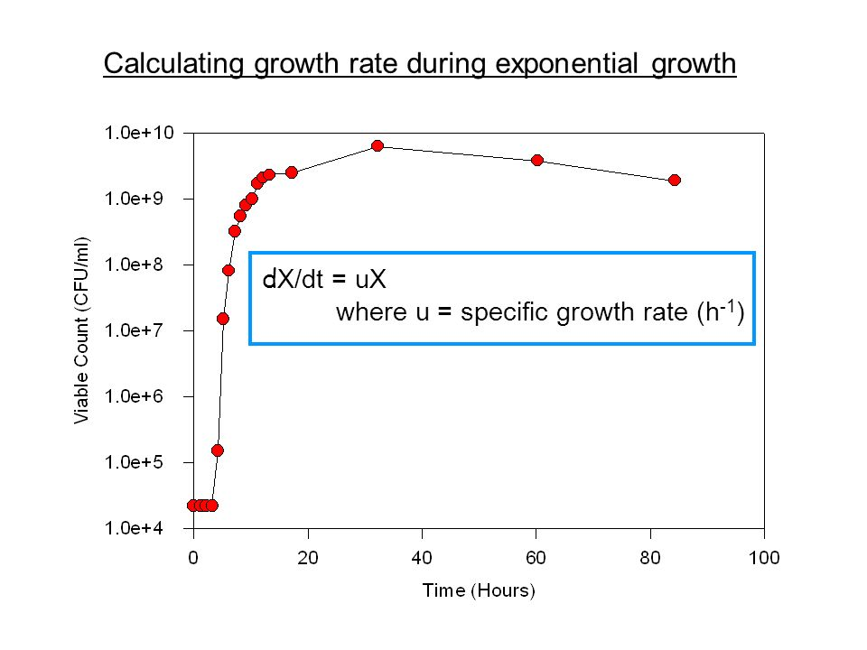 Rearrange: dX/X = udt Integrate: lnX = ut + C, where C = lnX 0 lnX = ut + ln X 0 or X = X 0 e ut Note that u, the growth rate, is the slope of this straight line y = mx + b (equation for a straight line) Calculating growth rate during exponential growth d X/dt = uX where u = specific growth rate (h -1 )