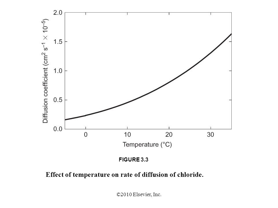 ©2010 Elsevier, Inc. FIGURE 3.3 Effect of temperature on rate of diffusion of chloride.