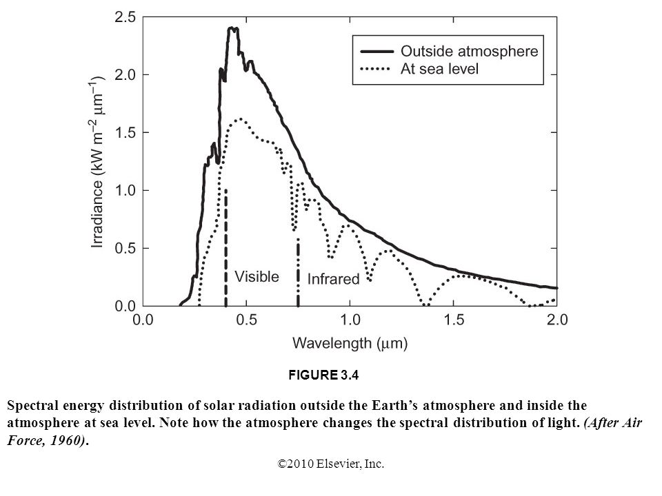 ©2010 Elsevier, Inc. FIGURE 3.4 Spectral energy distribution of solar radiation outside the Earths atmosphere and inside the atmosphere at sea level.