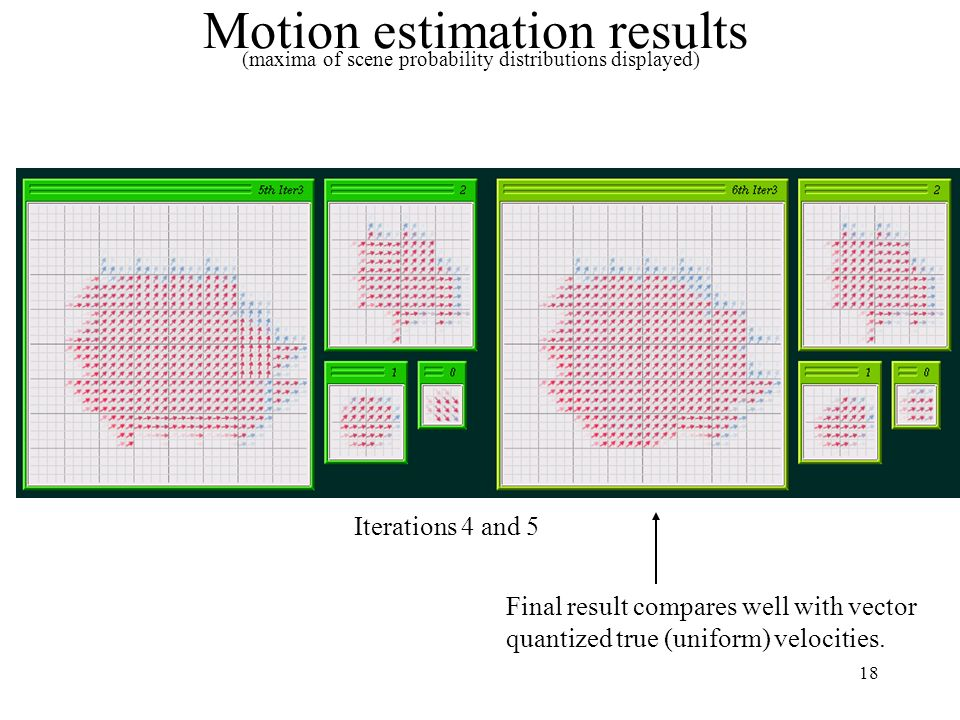 18 Motion estimation results Final result compares well with vector quantized true (uniform) velocities. (maxima of scene probability distributions di