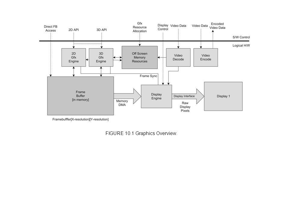 FIGURE 10.1 Graphics Overview.