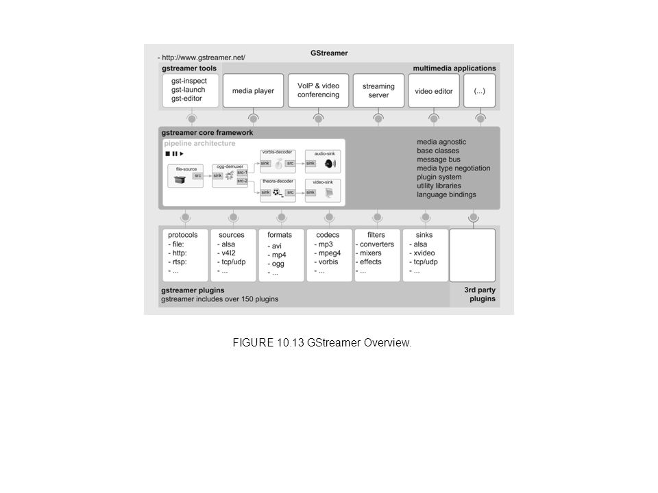 FIGURE 10.13 GStreamer Overview.