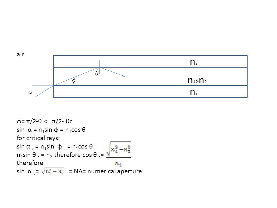 air n2n2 n2n2 n1>n2n1>n2 φ= π/2-θ < π/2- θc sin α = n 1 sin φ = n 1 cos θ for critical rays: sin α c = n 1 sin φ c = n 1 cos θ c n 1 sin θ c = n 2 therefore cos θ c = therefore sin α c = = NA= numerical aperture