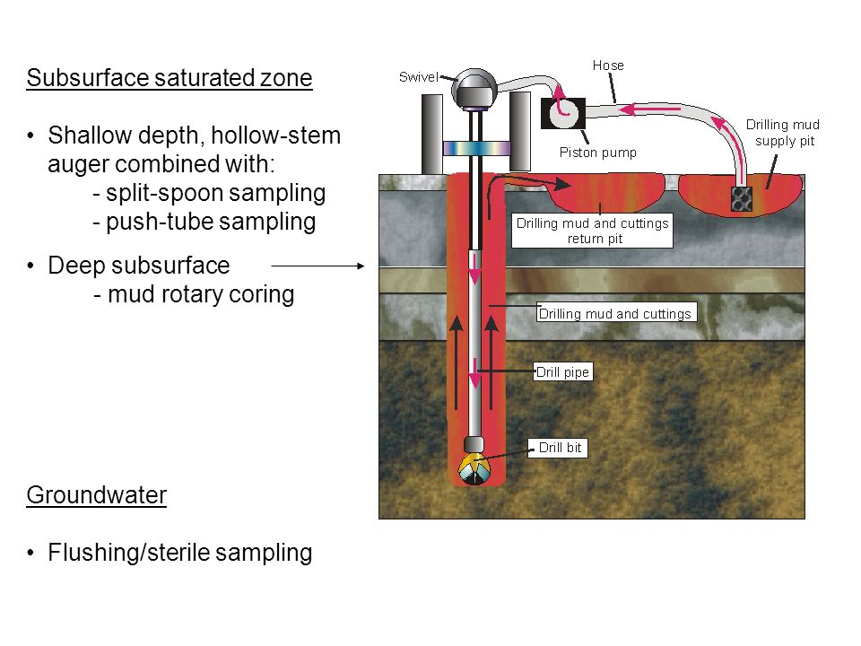 Subsurface saturated zone Shallow depth, hollow-stem auger combined with: - split-spoon sampling - push-tube sampling Deep subsurface - mud rotary cor