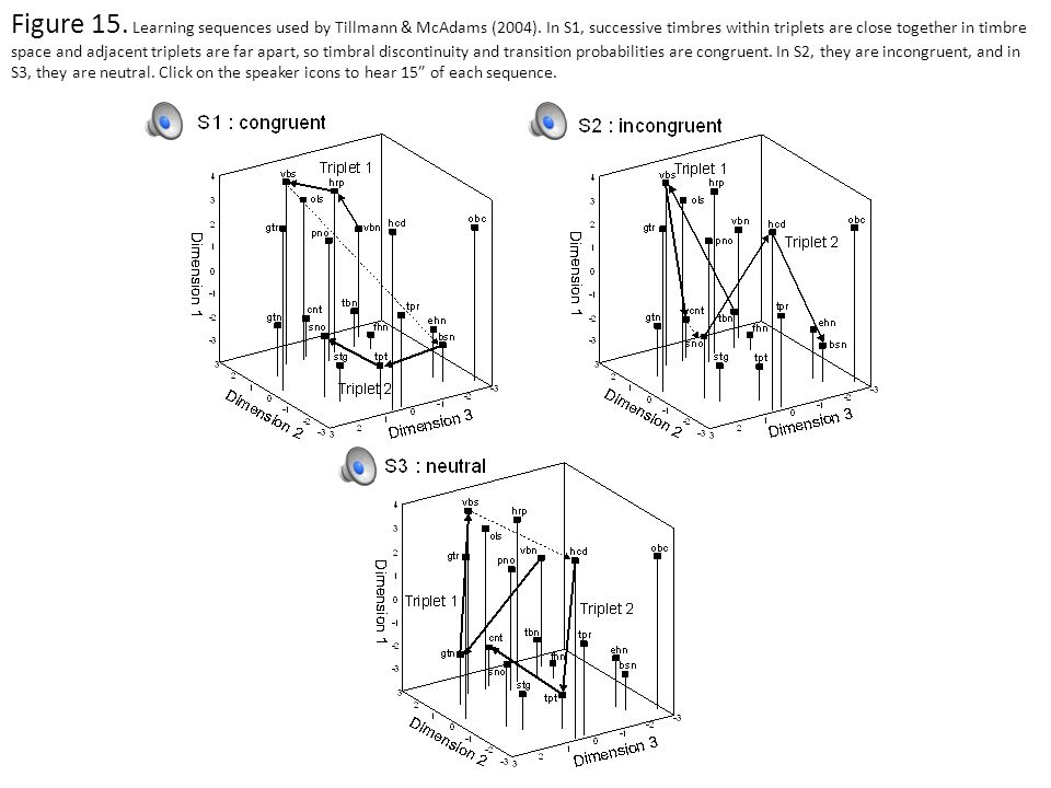 Figure 14. Examples from the Paraskeva & McAdams (1997) study on the role of timbre in creating musical tension. A piece is played and then stopped, a
