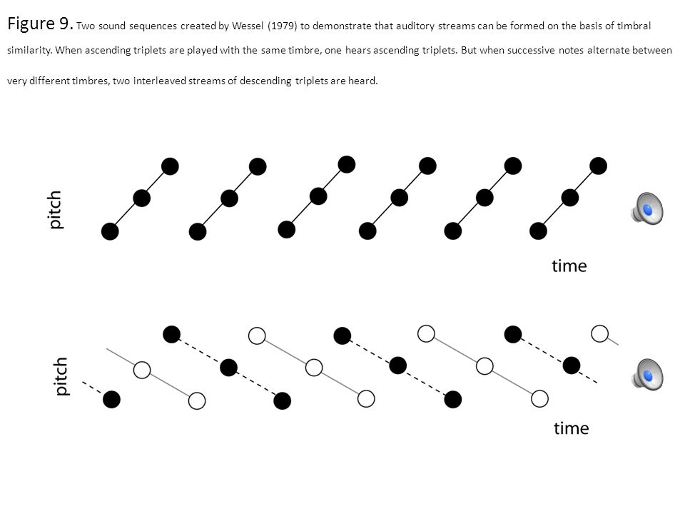 Figure 7. Examples of two sounds near the extremes of Dimension 3 of the Krumhansl (1989) timbre space as analyzed acoustically by Krimphoff, McAdams