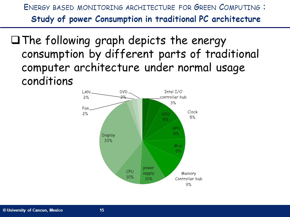 © University of Cancun, Mexico15 E NERGY BASED MONITORING ARCHITECTURE FOR G REEN C OMPUTING : Study of power Consumption in traditional PC architecture The following graph depicts the energy consumption by different parts of traditional computer architecture under normal usage conditions