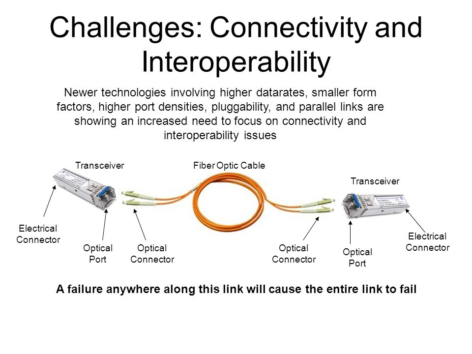 Challenges: Connectivity and Interoperability Electrical Connector Electrical Connector Transceiver Fiber Optic Cable Optical Connector Optical Connector Optical Port Optical Port Newer technologies involving higher datarates, smaller form factors, higher port densities, pluggability, and parallel links are showing an increased need to focus on connectivity and interoperability issues A failure anywhere along this link will cause the entire link to fail