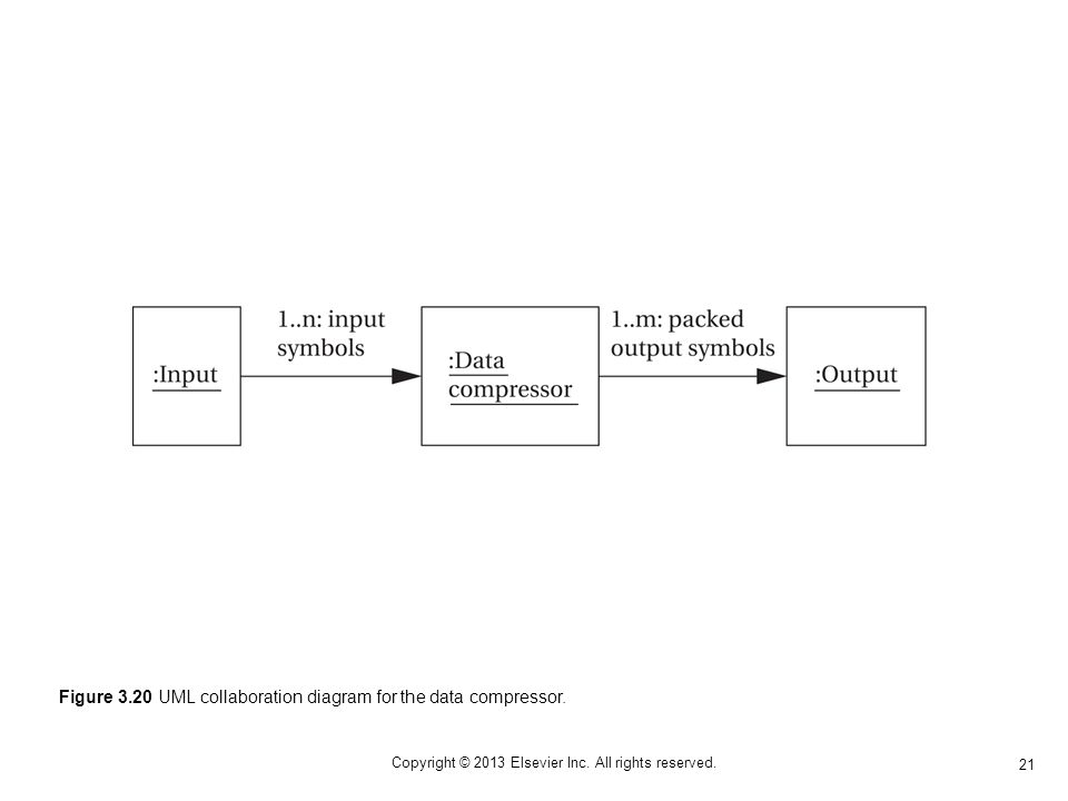 21 Copyright © 2013 Elsevier Inc. All rights reserved. Figure 3.20 UML collaboration diagram for the data compressor.
