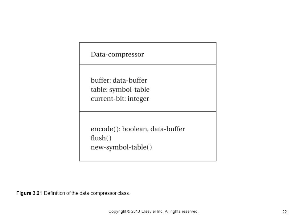 22 Copyright © 2013 Elsevier Inc. All rights reserved. Figure 3.21 Definition of the data-compressor class.