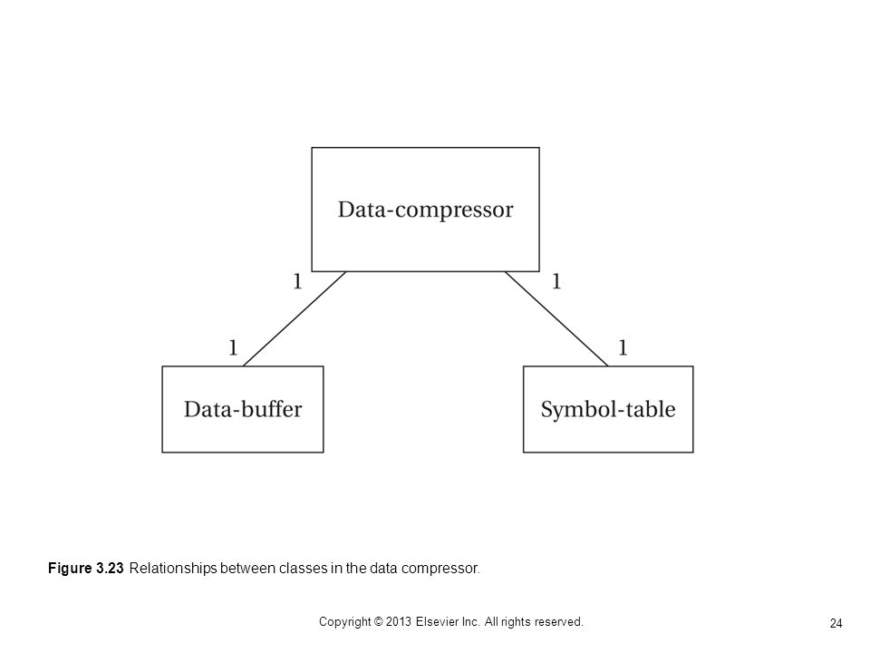 24 Copyright © 2013 Elsevier Inc. All rights reserved. Figure 3.23 Relationships between classes in the data compressor.