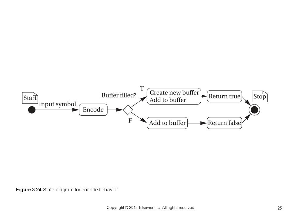 25 Copyright © 2013 Elsevier Inc. All rights reserved. Figure 3.24 State diagram for encode behavior.